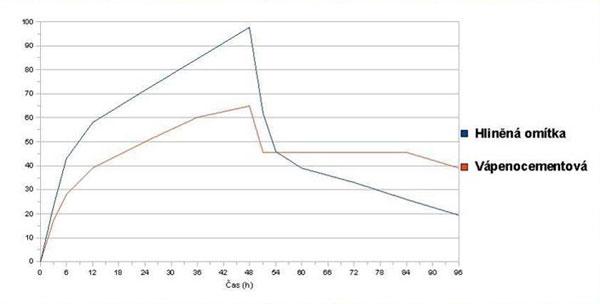 Graf 1. Sorpční křivka