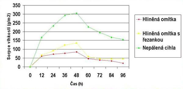Graf 2. Srovnání tři druhů nejpoužívanějších produktů