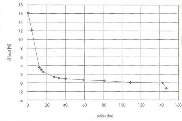Graf 3. Závislost síly omítky na schopnosti pojímat vlhkost
