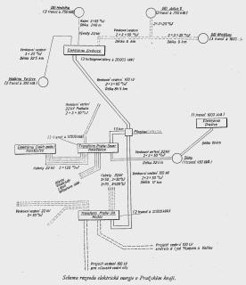 Schéma rozvodu elektrické energie v Praze a okolí – vyznačeny jsou dlouhé linky do Ervěnic a také propojení s elektrárnou v Dražicích; na obrázku je vidět počínající celorepublikovou síť