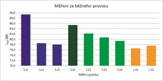 Graf 2 Hodnoty naměřené za běžného provozu