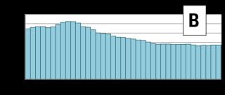 Odběry podzemní vody v období 1980–2018