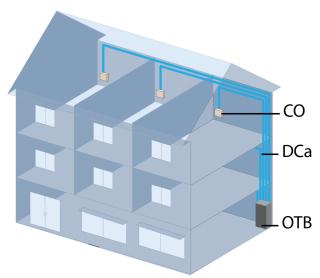 Obr. 01 Direct Drop architektura