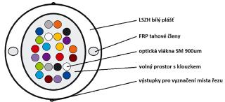 Obr. 12 Konstrukce vertikálního Riser kabelu