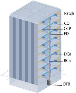 Obr. 03 Multi-Riser architektura