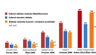 Obr. 55 Vývoj nákladů výstavby Elbphilharmonie