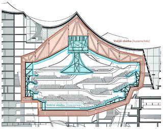 Obr. 22 Schéma dvou vzájemně odizolovaných obálek Velkého sálu