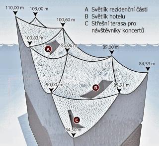 Obr. 28 Schéma tvaru a členění střechy Elbphilharmonie