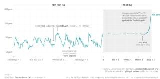 Obr. 01 Hodnoty koncentrace CO2 v atmosféře [11]