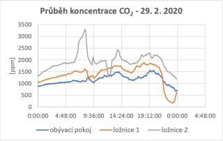 Obr. 10 Průběh koncentrace CO2 během charakteristického zimního dne ve třech místnostech rodinného domu