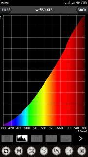 Obr. 17 Halogenová žárovka Ra = 99,3; CCT = 2659 K
