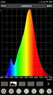 Obr. 18 LED žárovka Ra = 80,2; CCT = 2831
