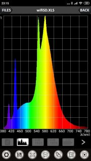 Obr. 19 Zářivka Ra = 56,3; CCT = 3858