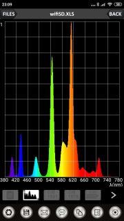 Obr. 20 Kompaktní zářivka Ra = 80,5; CCT = 2684