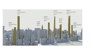 Obr. 02 Schéma umístění nových rezidenčních mrakodrapů podél jižního okraje Central Parku v New Yorku