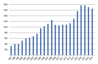 Obr. 24 Vývoj cen bytů na Manhattanu v období 1997 až 2019 [USD/ft2]