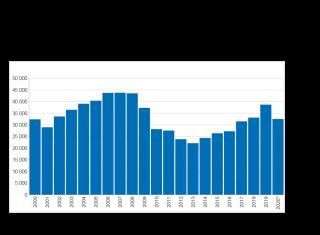 Obr. 2 Počet zahájených bytů v letech 2000–2020 (* leden–listopad)