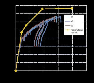 Obr. 8 Teoretické pôsobenie nepoškodeného nosníka / skutočné pôsobenie predpätého nosníka, snímače (S1–S3)