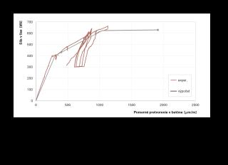Obr. 9b Pomerné pretvorenia tlačeného betónu – tenzometer G1