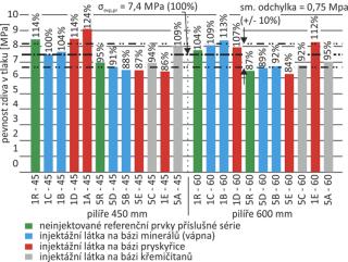 Obr. 03 Porovnání mezních pevností zdiva v dostředném tlaku injektovaných cihelných pilířů s maltou 1 : 3