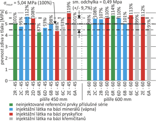 Obr. 04 Mezní pevnost zdiva v dostředném tlaku injektovaných cihelných pilířů s maltou 1 : 5