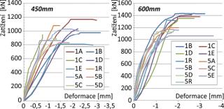 Obr. 05 Závislost svislých deformací na zatížení injektovaných cihelných pilířů s maltou 1 : 3