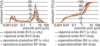 Obr. 13 Porovnání distribuce pórů (a) a integrálních křivek (b) hrubozrnného pískovce před injektáží a po ní