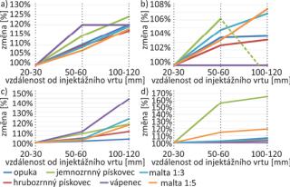 Obr. 15 Změna celkové pórovitosti vybraných stavebních materiálů injektovaných látkami na bázi a) minerálů, b) nanosuspenze CaMg, c) křemičitanu, d) epoxidu v závislosti na vzdálenosti od injektážního vrtu (v případě vápence došlo ke změně celkové pórovitosti pouze při injektáži látkou na bázi křemičitanů)