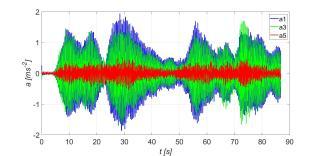 Obr. 19a Časový průběh vertikálního zrychlení mostovky bez pohlcovačů při běhu čtyř osob synchronizovaně  ve 2 vl. frekvenci