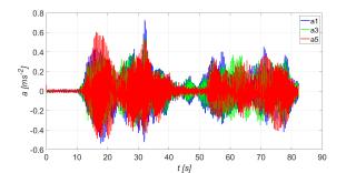 Obr. 19b Časový průběh vertikálního zrychlení mostovky s pohlcovači při běhu čtyř osob synchronizovaně  ve 2 vl. frekvenci