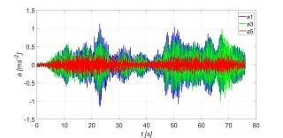 Obr. 20a Časový průběh vertikálního zrychlení mostovky bez pohlcovačů  při běhu čtyř osob bez synchronizace