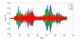 Obr. 20b Časový průběh vertikálního zrychlení mostovky s pohlcovači při běhu čtyř osob bez synchronizace