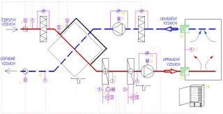 Obr. 02 Schéma vzduchotechnického zařízení zajišťujícího ZZT deskovým výměníkem, ohřev a chlazení vzduchu s jednostupňovou filtrací na straně přiváděného a odváděného vzduchu