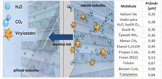 Obr. 06 Ukázka principu sdílení tepla entalpického výměníku ZZT (vlevo), srovnání kinetického rozměru molekuly H2O s běžně se vyskytujícími látkami ve vnitřním prostoru (vpravo)
