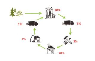 Obr. 2 Relativní množství environmentálních dopadů během různých stadií životního cyklu budov [5]