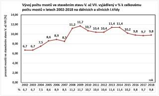 Graf 1 Současná realita v ČR na dálnicích a silnicích I. třídy