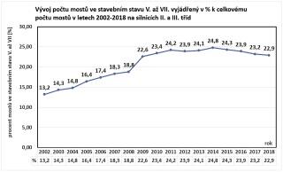Graf 2 Současná realita v ČR na silnicích II. a III. třídy