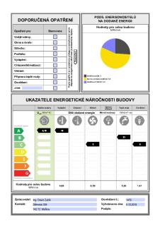 Průkaz energetické náročnosti budov – grafická část