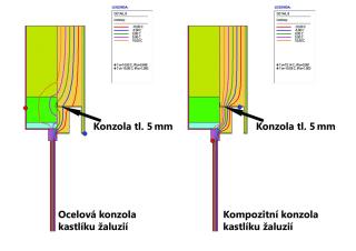 Nadpraží okna s kastlíkem pro předokenní venkovní žaluzie se znázorněnými izotermami, které prezentují jednotlivé teploty v konstrukci – vlevo pro ocelovou konzolu, vpravo pro kompozitní konzolu.