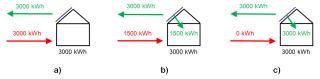 Obr. 2 Bilance dodané energie pro energeticky nulový dům (český přístup)