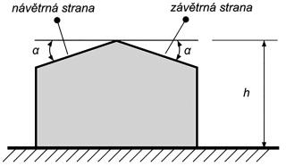 Schéma střechy