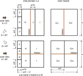 Rozdělení různě exponovaných oblastí sedlových střech podle ČSN EN 1991-1-4 a ČSN 73 0035 pro dva základní směry větru (0°a 90°)