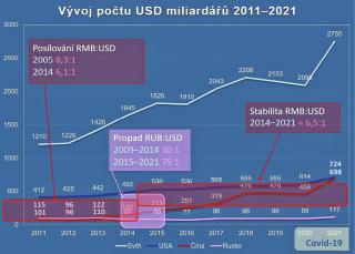 Obr. 06 Globální vývoj počtu USD miliardářů v období 2011–2021 a vývoj jejich počtu v USA, Číně a Rusku