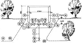 Obr. 10 Schéma řešení bodové závlahy; a – hlavní rozvodná síť; b, c – pří- vod k šachtě; g – šoupátka; f,  i, k, l, m – armatury; n – ochranná šachtice;   o – navlažovací linky