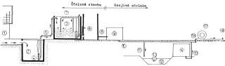 Obr. 13 Schéma technické koncepce hnojivé závlahy kejdou po aerobní termofilní stabilizaci; 1 – stájový prostor; 2 – sběrná jímka; 3 – aerobní termofilní stabilizace; 4 – kalové čerpadlo; 5 – trubní rozvody; 6 – uskladňovací nádrž; 7 – aerátor; 8 – vyskladňovací potrubí; 9 – středotlaká čerpací stanice s kalovými čerpadly; 10, 11 – podzemní trubní rozvod kejdy; 12 – fóliová jímka; 13 – homogenizátor; 14 – čerpací stanice hnojivé závlahy; 15 – podzemní trubní rozvod média; 16 – hydrant; 17 – pásový závlahový stroj; 18 – postřikovač (viz obr. 14)