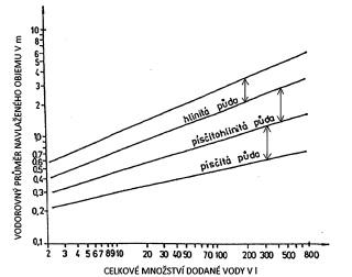 Obr. 11 Stanovení navlaženého objemu půdy rostliny při kapkové závlaze [ČSN 75 0434]