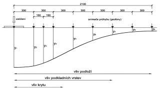 Obr. 4 Průhybová křivka vynesená z výsledků měření rázovým zařízením FWD při použití devíti snímačů průhybu