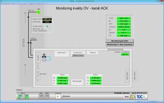 Obr. 12 Náhled havarijního monitoringu kvality odpadních vod v systému SWIM
