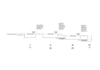 Schematický rez sústavou manažmentu odvádzania dažďových vôd z 2. etapy projektu