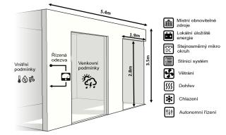 Obr. 2 Integrované funkce do modulu lehkého obvodového pláště
